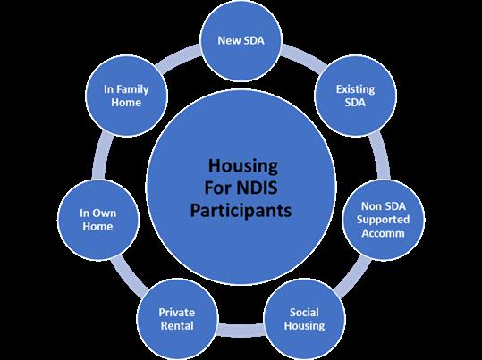 Image outlining seven housing segments; described below